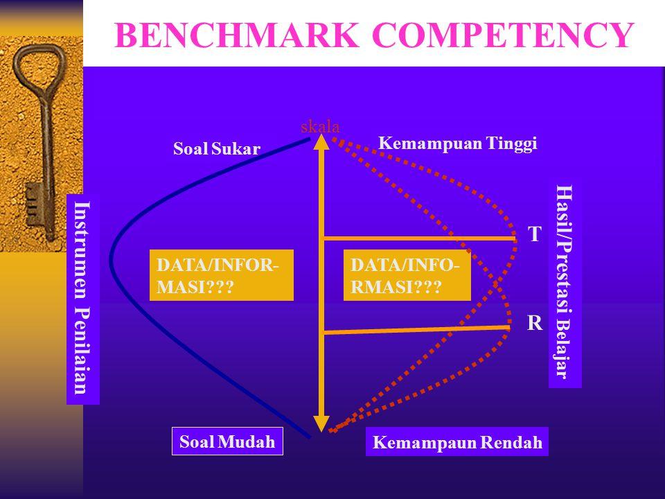 BENCHMARK COMPETENCY Instrumen Penilaian Soal Sukar Soal Mudah Kemampuan Tinggi Kemampaun Rendah Hasil/Prestasi Belajar DATA/INFO- RMASI??? DATA/INFOR