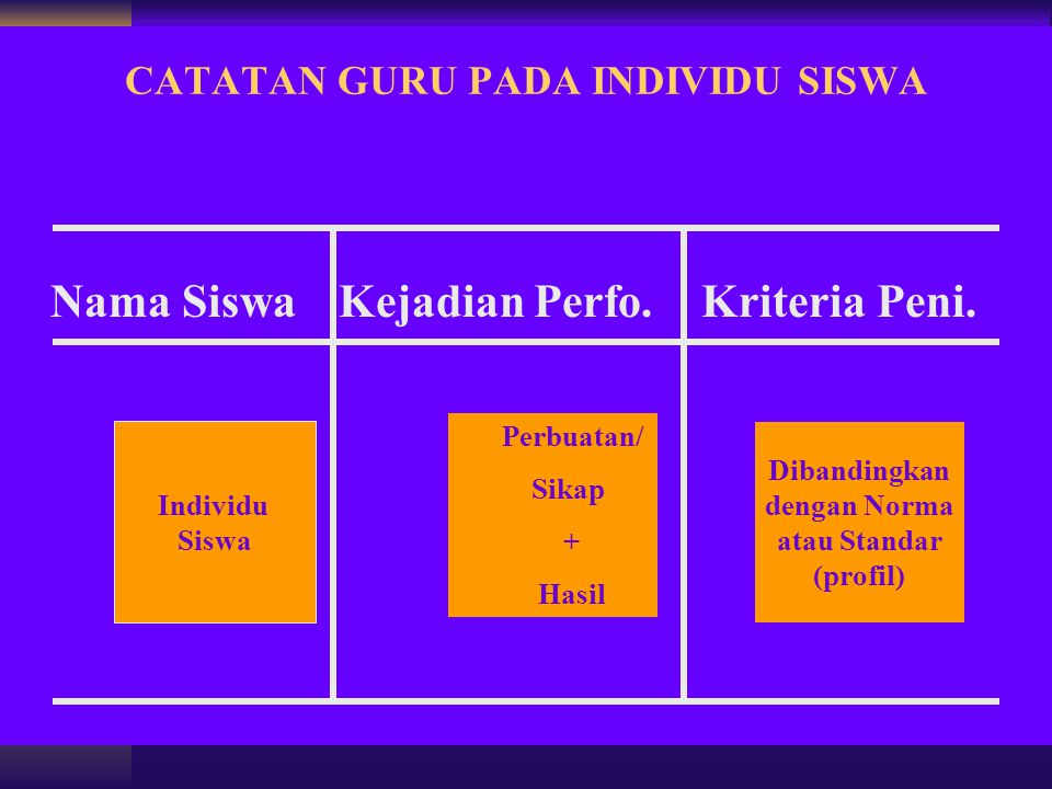 CATATAN GURU PADA INDIVIDU SISWA Nama Siswa Kejadian Perfo. Kriteria Peni. Perbuatan/ Sikap + Hasil Dibandingkan dengan Norma atau Standar (profil) In