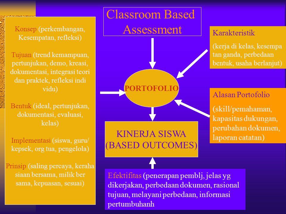 Classroom Based Assessment PORTOFOLIO KINERJA SISWA (BASED OUTCOMES) Konsep (perkembangan, Kesempatan, refleksi) Tujuan (trend kemampuan, pertunjukan,