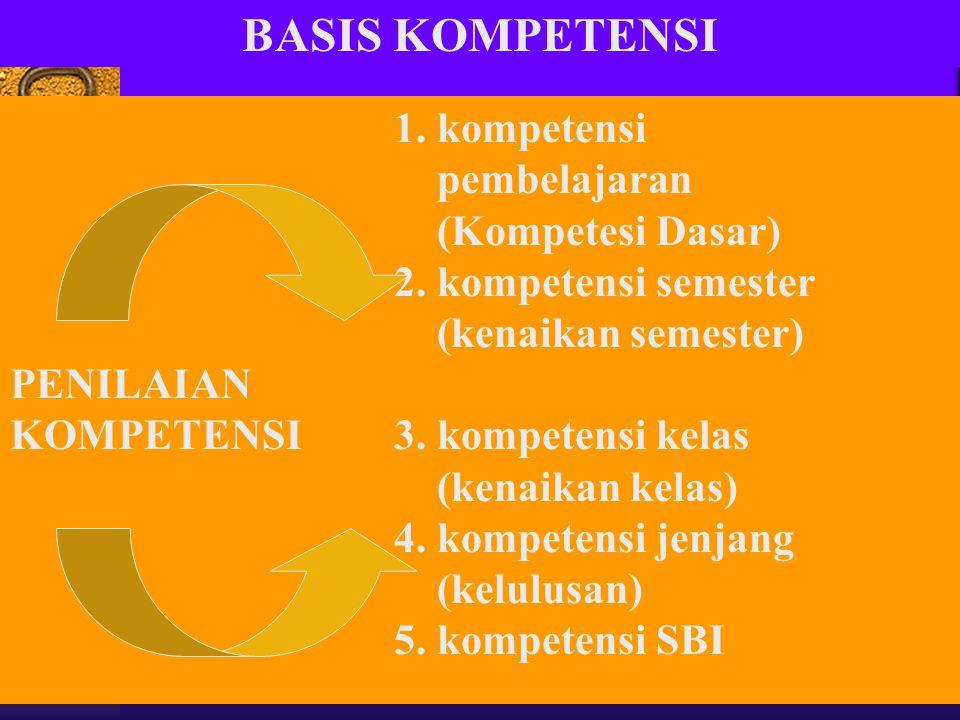 BASIS KOMPETENSI 1. kompetensi pembelajaran (Kompetesi Dasar) 2. kompetensi semester (kenaikan semester) PENILAIAN KOMPETENSI3. kompetensi kelas (kena