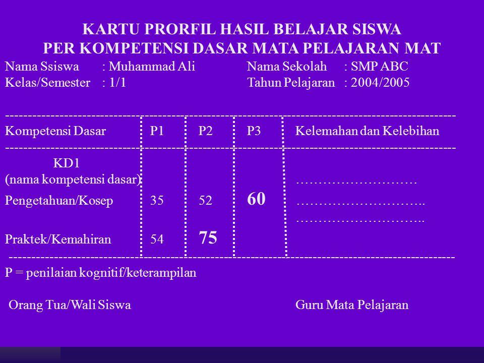 KARTU PRORFIL HASIL BELAJAR SISWA PER KOMPETENSI DASAR MATA PELAJARAN MAT Nama Ssiswa: Muhammad AliNama Sekolah: SMP ABC Kelas/Semester: 1/1Tahun Pela