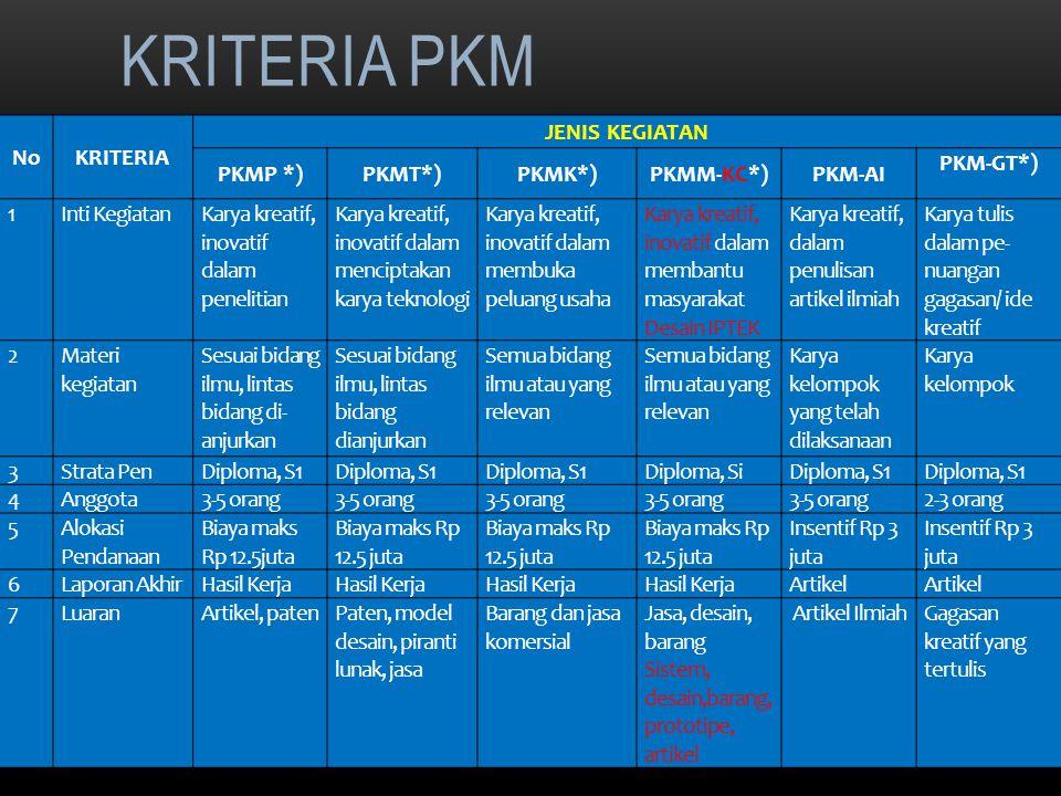 KRITERIA PKM 8 NoKRITERIA JENIS KEGIATAN PKMP *)PKMT*)PKMK*)PKMM-KC*)PKM-AI PKM-GT*) 1Inti KegiatanKarya kreatif, inovatif dalam penelitian Karya kreatif, inovatif dalam menciptakan karya teknologi Karya kreatif, inovatif dalam membuka peluang usaha Karya kreatif, inovatif dalam membantu masyarakat Desain IPTEK Karya kreatif, dalam penulisan artikel ilmiah Karya tulis dalam pe nuangan gagasan/ ide kreatif 2Materi kegiatan Sesuai bidang ilmu, lintas bidang di anjurkan Sesuai bidang ilmu, lintas bidang dianjurkan Semua bidang ilmu atau yang relevan Karya kelompok yang telah dilaksanaan Karya kelompok 3Strata PenDiploma, S1 Diploma, SiDiploma, S1 4Anggota3-5 orang 2-3 orang 5Alokasi Pendanaan Biaya maks Rp 12.5juta Insentif Rp 3 juta 6Laporan AkhirHasil Kerja Artikel 7LuaranArtikel, patenPaten, model desain, piranti lunak, jasa Barang dan jasa komersial Jasa, desain, barang Sistem, desain,barang, prototipe, artikel Artikel IlmiahGagasan kreatif yang tertulis