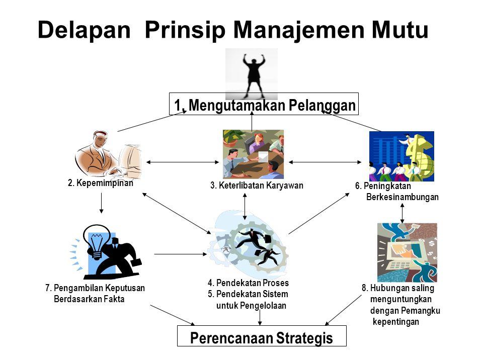 Delapan Prinsip Manajemen Mutu 3.Keterlibatan Karyawan 1.