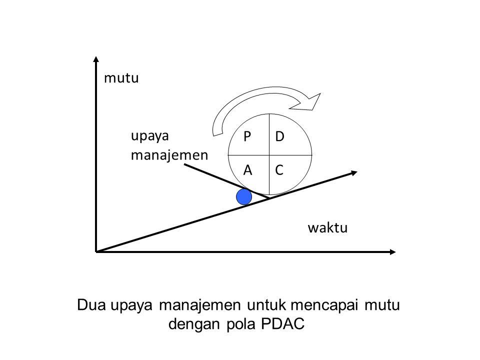 Dua upaya manajemen untuk mencapai mutu dengan pola PDAC mutu waktu upaya manajemen PD AC