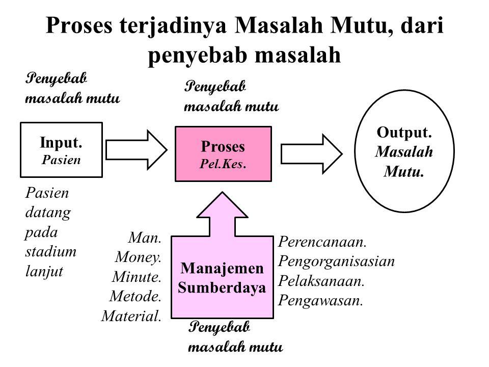 Proses terjadinya Masalah Mutu, dari penyebab masalah Output.