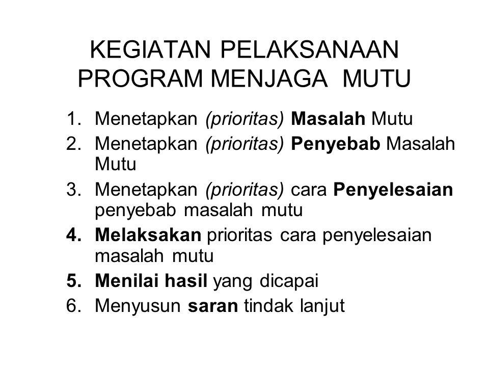 KEGIATAN PELAKSANAAN PROGRAM MENJAGA MUTU 1.Menetapkan (prioritas) Masalah Mutu 2.Menetapkan (prioritas) Penyebab Masalah Mutu 3.Menetapkan (prioritas) cara Penyelesaian penyebab masalah mutu 4.Melaksakan prioritas cara penyelesaian masalah mutu 5.Menilai hasil yang dicapai 6.Menyusun saran tindak lanjut