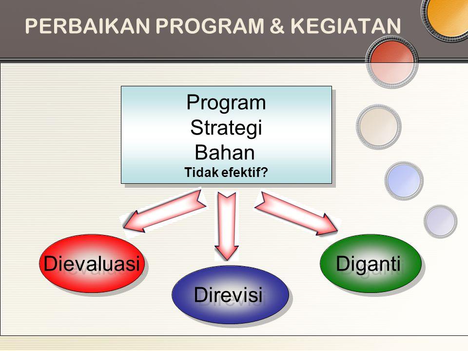 PERBAIKAN PROGRAM & KEGIATAN Program Strategi Bahan Tidak efektif? Program Strategi Bahan Tidak efektif? Dievaluasi Direvisi Diganti