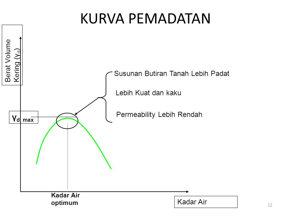 KURVA PEMADATAN 12 Kadar Air Berat Volume Kering (γ d ) Kadar Air optimum γ d, max Susunan Butiran Tanah Lebih Padat Lebih Kuat dan kaku Permeability