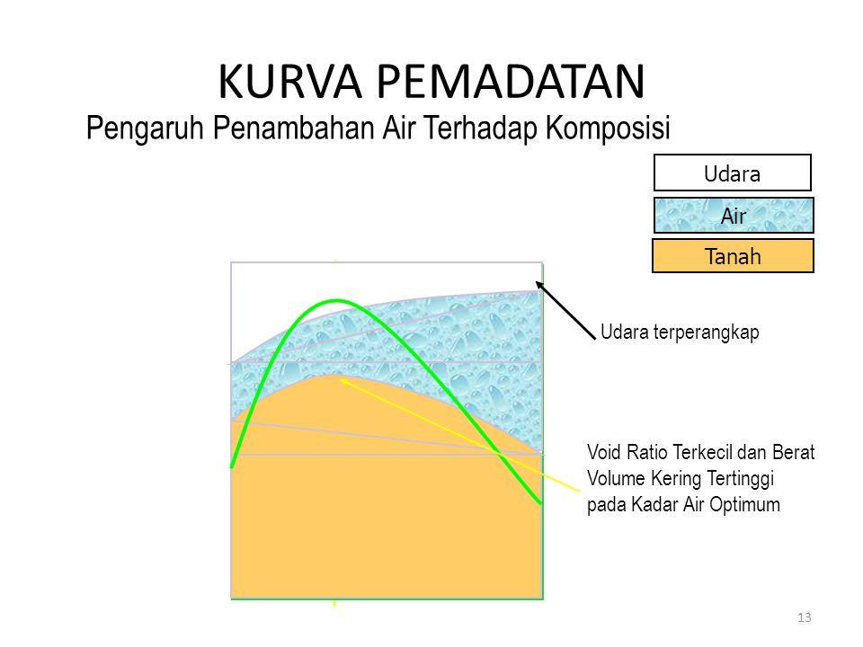 KURVA PEMADATAN 13 Pengaruh Penambahan Air Terhadap Komposisi Tanah Kadar Air Berat Volume Kering (γ d ) Tanah Air Udara Udara terperangkap Void Ratio