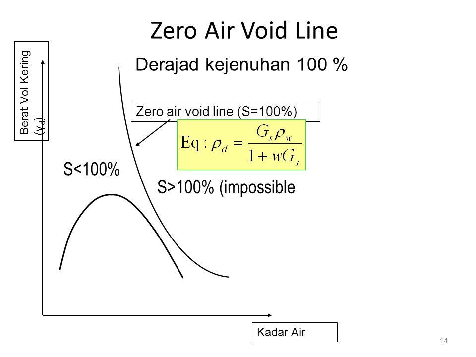 Zero Air Void Line 14 Semua grafik pemadatan terletak disebelah kiri ZAVL Derajad kejenuhan 100 % Kadar Air Berat Vol Kering (γ d ) Zero air void line