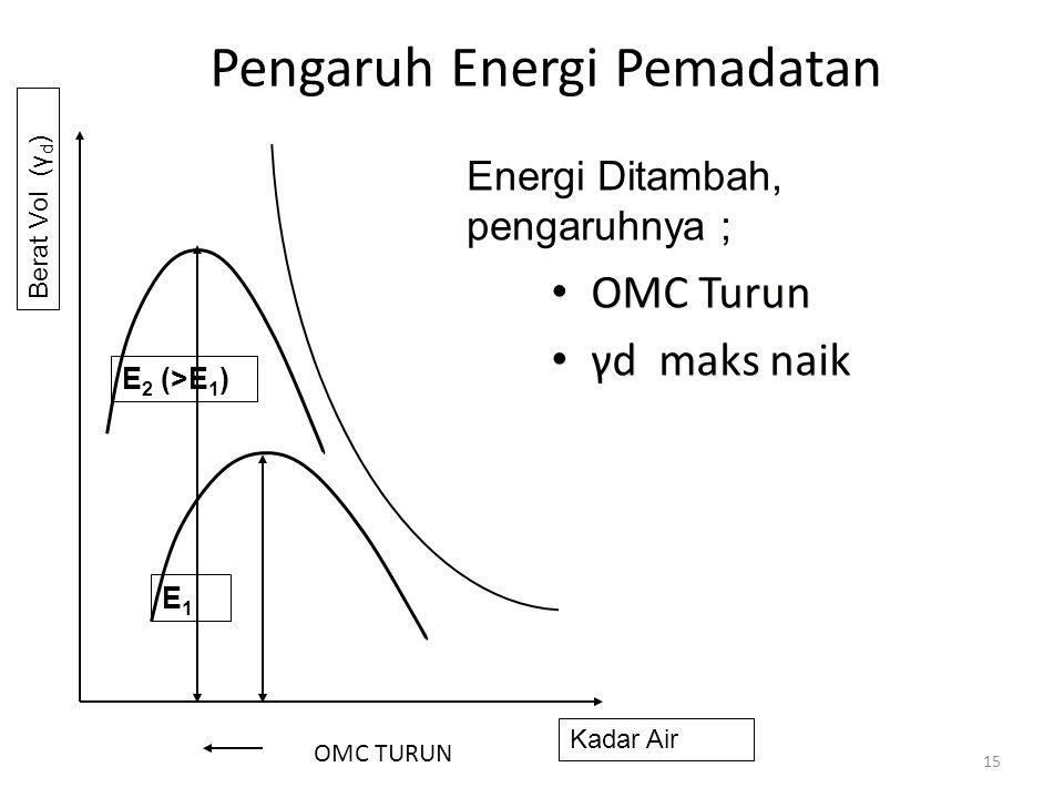 Pengaruh Energi Pemadatan • OMC Turun • γd maks naik • OMC Turun • γd maks naik 15 Energi Ditambah, pengaruhnya ; E1E1 E 2 (>E 1 ) Kadar Air Berat Vol