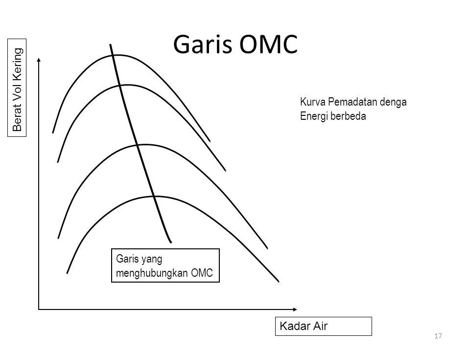 Garis OMC 17 Kadar Air Berat Vol Kering Kurva Pemadatan denga Energi berbeda Garis yang menghubungkan OMC
