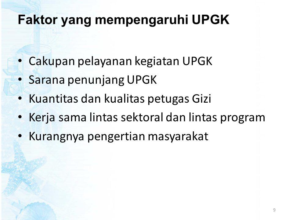 Faktor yang mempengaruhi UPGK • Cakupan pelayanan kegiatan UPGK • Sarana penunjang UPGK • Kuantitas dan kualitas petugas Gizi • Kerja sama lintas sekt