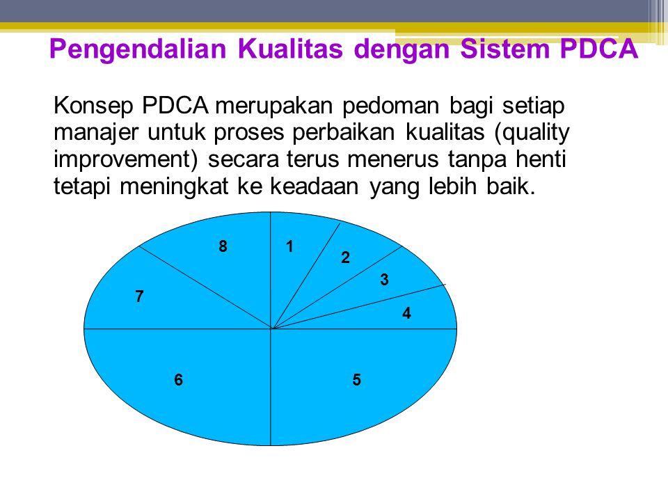 Pengendalian Kualitas dengan Sistem PDCA Konsep PDCA merupakan pedoman bagi setiap manajer untuk proses perbaikan kualitas (quality improvement) secara terus menerus tanpa henti tetapi meningkat ke keadaan yang lebih baik.