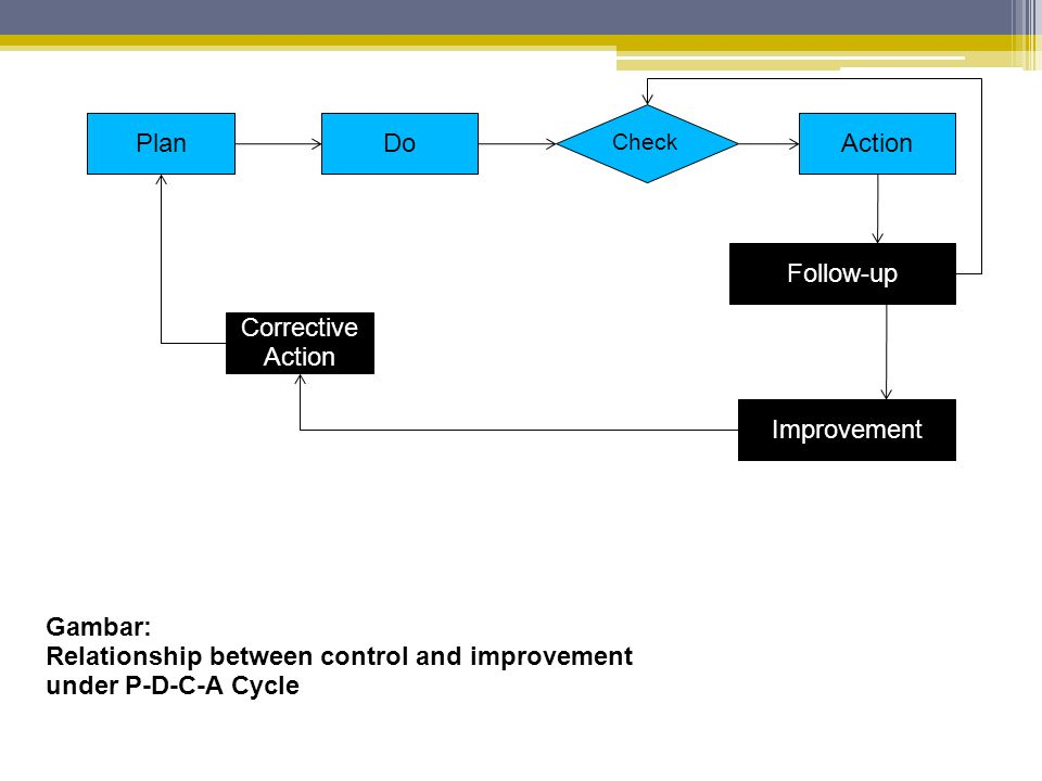 Gambar: Relationship between control and improvement under P-D-C-A Cycle PlanDo Check Action Corrective Action Follow-up Improvement