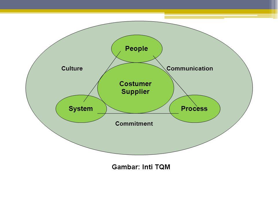 Kaizen dan Kualitas  Dalam lingkungan Total Quality Management, kualitas ditentukan oleh pelanggan.
