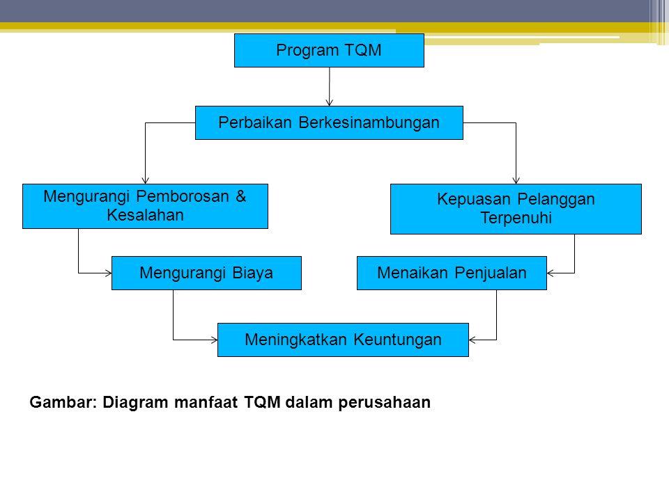 Gambar: Diagram manfaat TQM dalam perusahaan Program TQM Perbaikan Berkesinambungan Mengurangi Pemborosan & Kesalahan Kepuasan Pelanggan Terpenuhi Mengurangi BiayaMenaikan Penjualan Meningkatkan Keuntungan