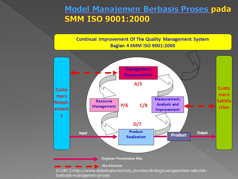 Continual Improvement Of The Quality Management System Bagian 4 SMM ISO 9001:2000 Custo mers Requir ement s Custo mers Satisfa ction Management Respon