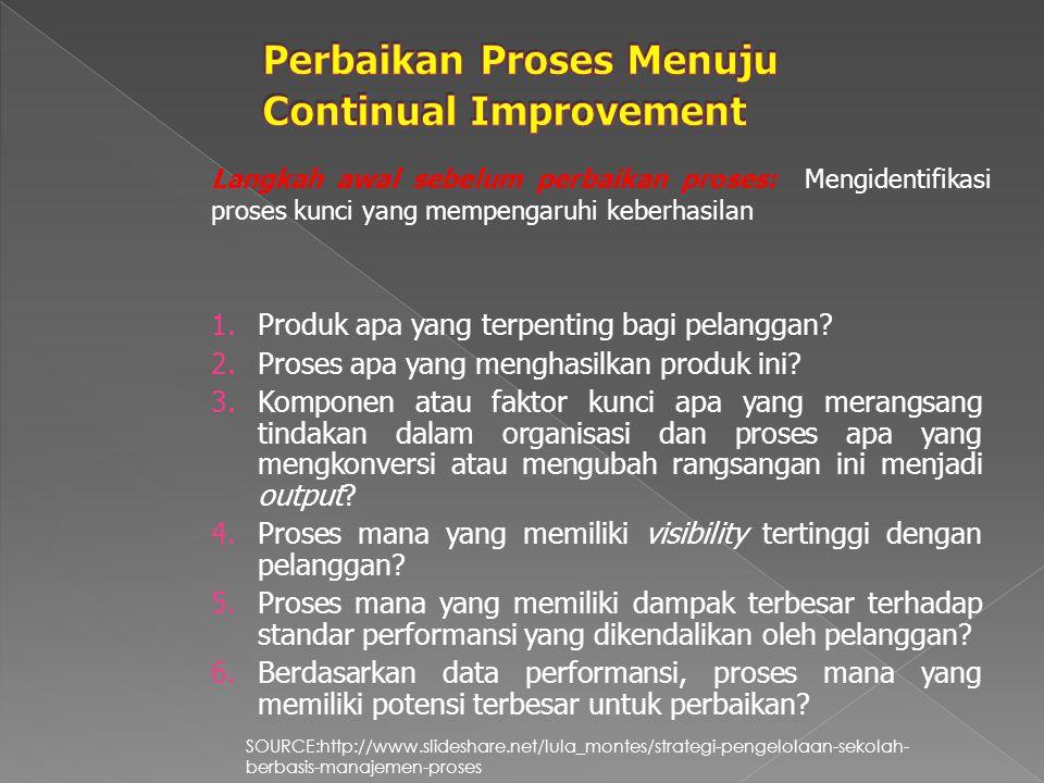 LANGKAH 1 IDENTIFIKASI MASALAH LANGKAH 2 IDENTIFIKASI DAN DOKUMENTASI PROSES LANGKAH 3 MENGUKUR PERFORMANSI LANGKAH 4 MEMAHAMI MENGAPA.