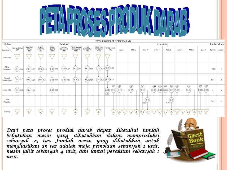 Dari peta proses produk darab dapat diketahui jumlah kebutuhan mesin yang dibutuhkan dalam memproduksi sebanyak 25 tas. Jumlah mesin yang dibutuhkan u