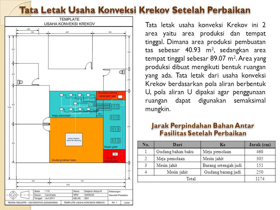 Tata Letak Usaha Konveksi Krekov Setelah Perbaikan Tata letak usaha konveksi Krekov ini 2 area yaitu area produksi dan tempat tinggal. Dimana area pro