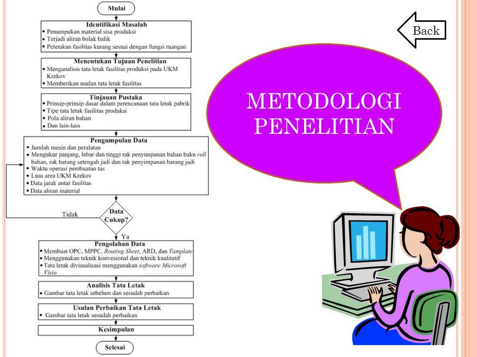 METODOLOGI PENELITIAN Back