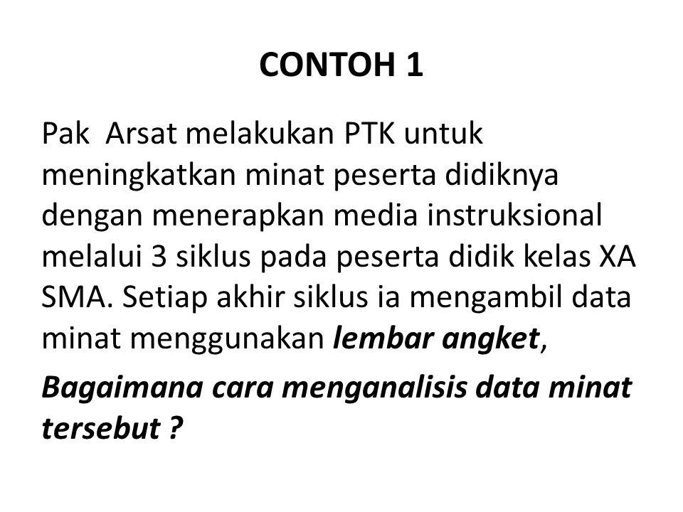 CONTOH 1 Pak Arsat melakukan PTK untuk meningkatkan minat peserta didiknya dengan menerapkan media instruksional melalui 3 siklus pada peserta didik kelas XA SMA.