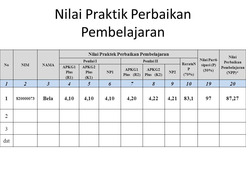Nilai Praktik Perbaikan Pembelajaran NoNIMNAMA Nilai Praktek Perbaikan Pembelajaran Nilai Parti- sipasi (P) (30%) Nilai Perbaikan Pembelajaran (NPP)* Penilai IPenilai II RerataN P (70%) APKG1 Plus (R1) APKG2 Plus (K1) NP1 APKG1 Plus (R2) APKG2 Plus (K2) NP2 123456789101920 1 820000073 Bela4,10 4,204,224,2183,19787,27 2 3 dst