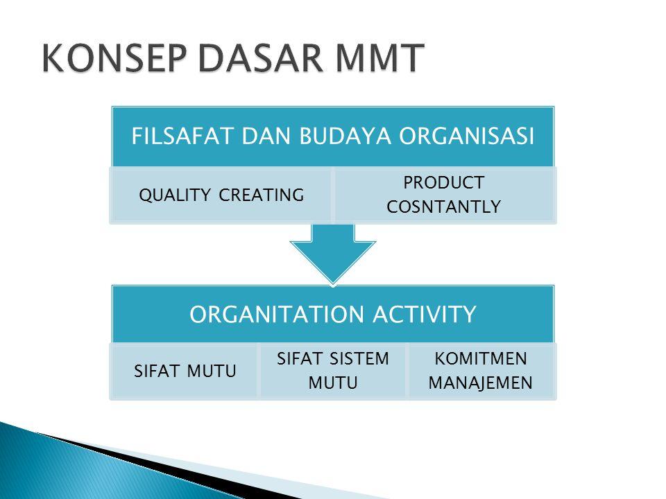 ORGANITATION ACTIVITY SIFAT MUTU SIFAT SISTEM MUTU KOMITMEN MANAJEMEN FILSAFAT DAN BUDAYA ORGANISASI QUALITY CREATING PRODUCT COSNTANTLY