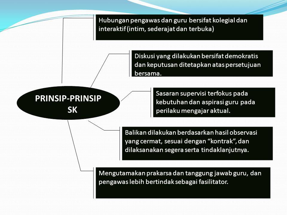 PRINSIP-PRINSIP SK Hubungan pengawas dan guru bersifat kolegial dan interaktif (intim, sederajat dan terbuka) Mengutamakan prakarsa dan tanggung jawab guru, dan pengawas lebih bertindak sebagai fasilitator.