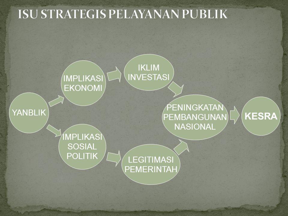 YANBLIK IMPLIKASI EKONOMI IMPLIKASI SOSIAL POLITIK IKLIM INVESTASI LEGITIMASI PEMERINTAH PENINGKATAN PEMBANGUNAN NASIONAL KESRA