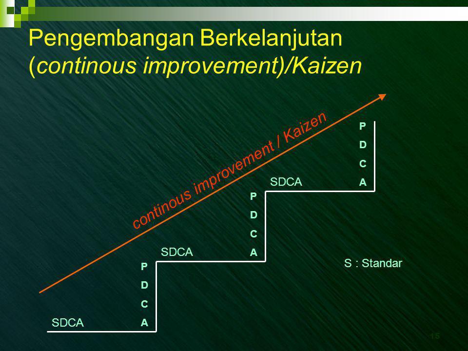 15 Pengembangan Berkelanjutan (continous improvement)/Kaizen S : Standar continous improvement / Kaizen SDCA PDCAPDCA PDCAPDCA PDCAPDCA