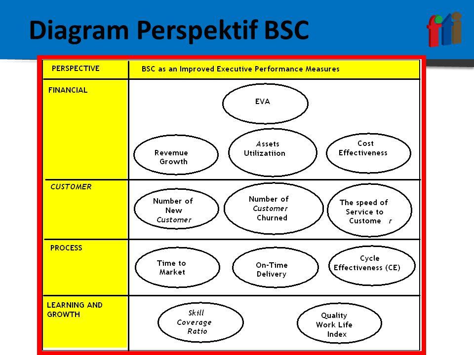 Diagram Perspektif BSC