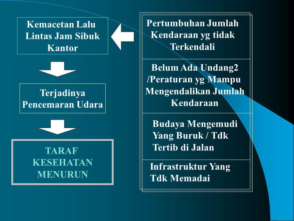 Tahun / Triwulan Indeks Harga Suplai Uang Rp.M GNP Rp.