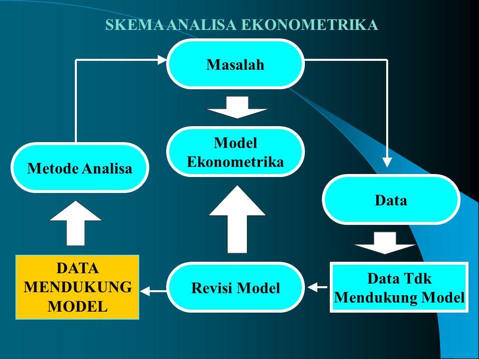 DATA MENDUKUNG MODEL SKEMA ANALISA EKONOMETRIKA Masalah Model Ekonometrika Revisi Model Data Tdk Mendukung Model Data Metode Analisa