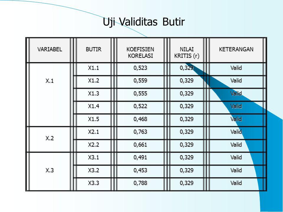 3 SIFAT DASAR VARIABEL Dependent : variabel yang nilainya ditentukan Oleh variabel lain yang berada dalam satu Konsep / bidang ( variabel tergantung ) Independent : variabel mandiri, yakni nilai Sebuah variabel bukan di tentukan oleh variabel Lain tetapi ditentukan oleh variabel itu sendiri ( Variabel tidak tergantung ) Interdependent : terjadinya keterikatan dan saling Ketergantungan /saling berpengaruh antara dua Variabel atau lebih dalam satu konsep / bidang