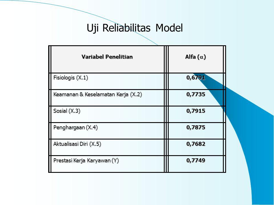 Variabel Penelitian Alfa (  ) Fisiologis (X.1) 0,6791 Keamanan & Keselamatan Kerja (X.2) 0,7735 Sosial (X.3) 0,7915 Penghargaan (X.4) 0,7875 Aktualisasi Diri (X.5) 0,7682 Prestasi Kerja Karyawan (Y) 0,7749 Uji Reliabilitas Model