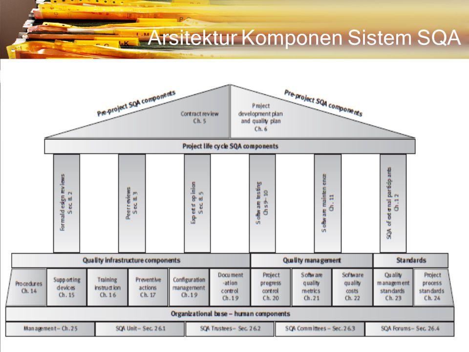 Komponen Pra-Proyek Contract Review Development and Quality Plans Langkah persiapan sebelum melakukan proyek :