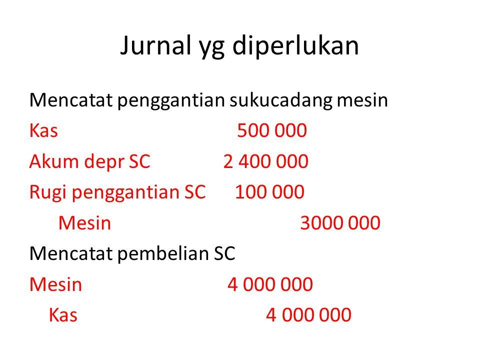 Jurnal yg diperlukan Mencatat penggantian sukucadang mesin Kas 500 000 Akum depr SC 2 400 000 Rugi penggantian SC 100 000 Mesin 3000 000 Mencatat pemb