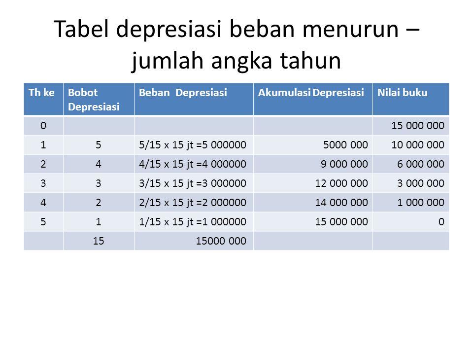 Tabel depresiasi beban menurun – jumlah angka tahun Th keBobot Depresiasi Beban DepresiasiAkumulasi DepresiasiNilai buku 015 000 000 155/15 x 15 jt =5