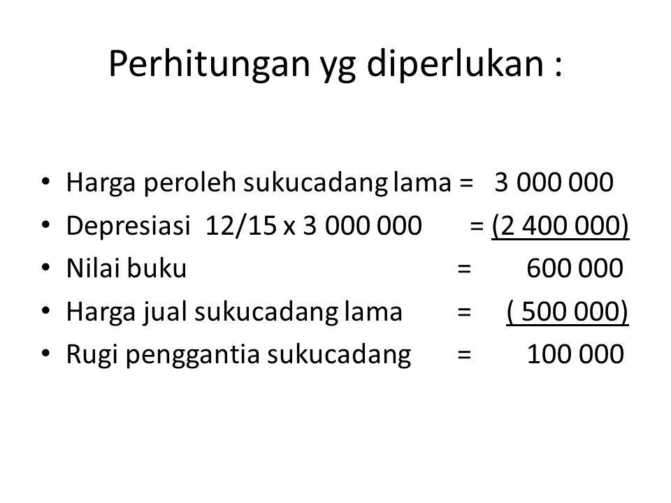 Perhitungan yg diperlukan : • Harga peroleh sukucadang lama = 3 000 000 • Depresiasi 12/15 x 3 000 000 = (2 400 000) • Nilai buku = 600 000 • Harga ju