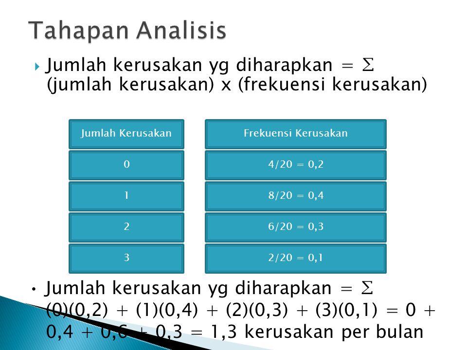  Jumlah kerusakan yg diharapkan = ∑ (jumlah kerusakan) x (frekuensi kerusakan) Jumlah KerusakanFrekuensi Kerusakan 04/20 = 0,2 18/20 = 0,4 26/20 = 0,