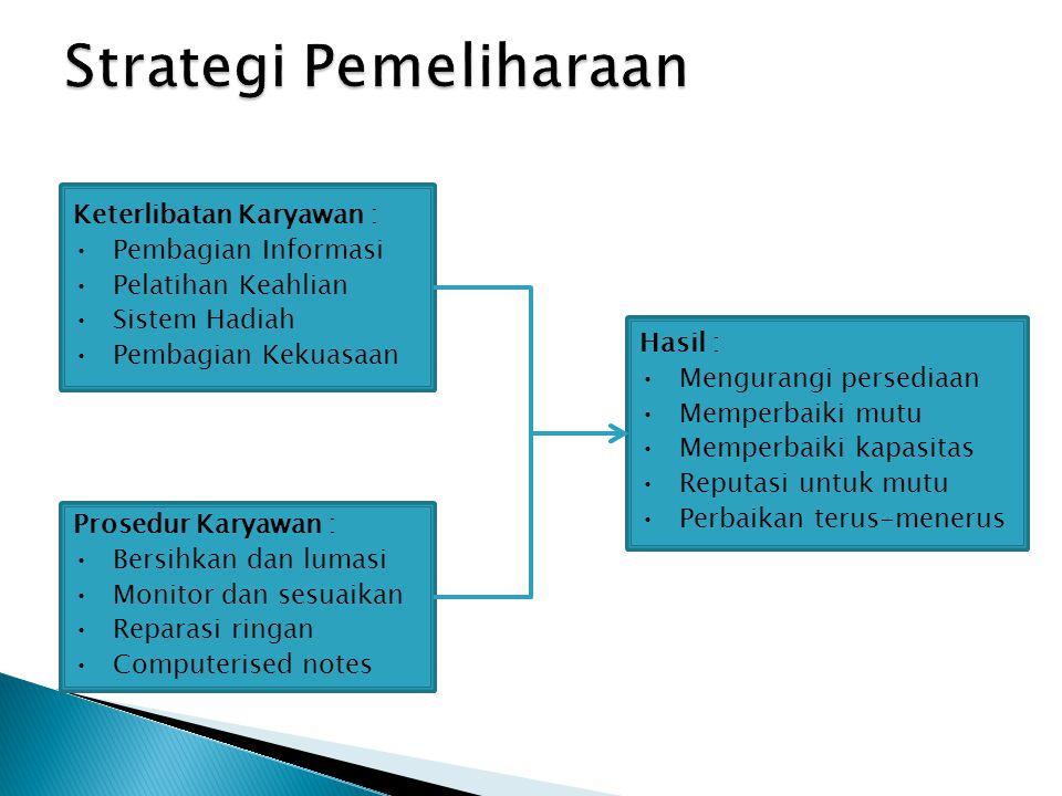 Keterlibatan Karyawan : •Pembagian Informasi •Pelatihan Keahlian •Sistem Hadiah •Pembagian Kekuasaan Prosedur Karyawan : •Bersihkan dan lumasi •Monito