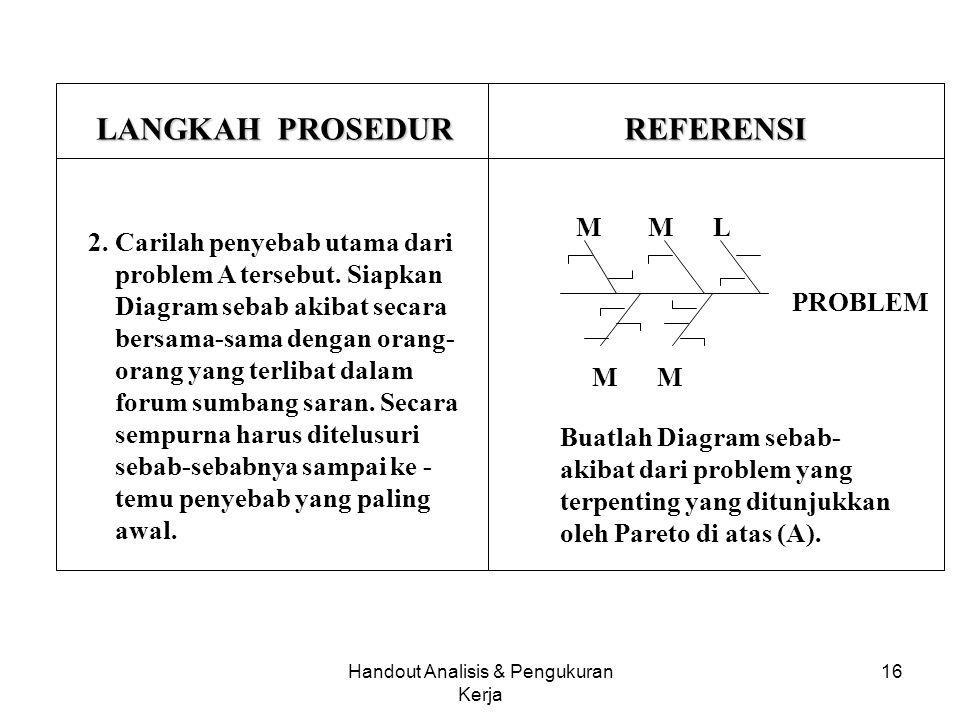 Handout Analisis & Pengukuran Kerja 15 DELAPAN LANGKAH PEMECAHAN MASALAH LANGKAH PROSEDURREFERENSI 1. Tentukan problem utama. Kalau ada banyak problem