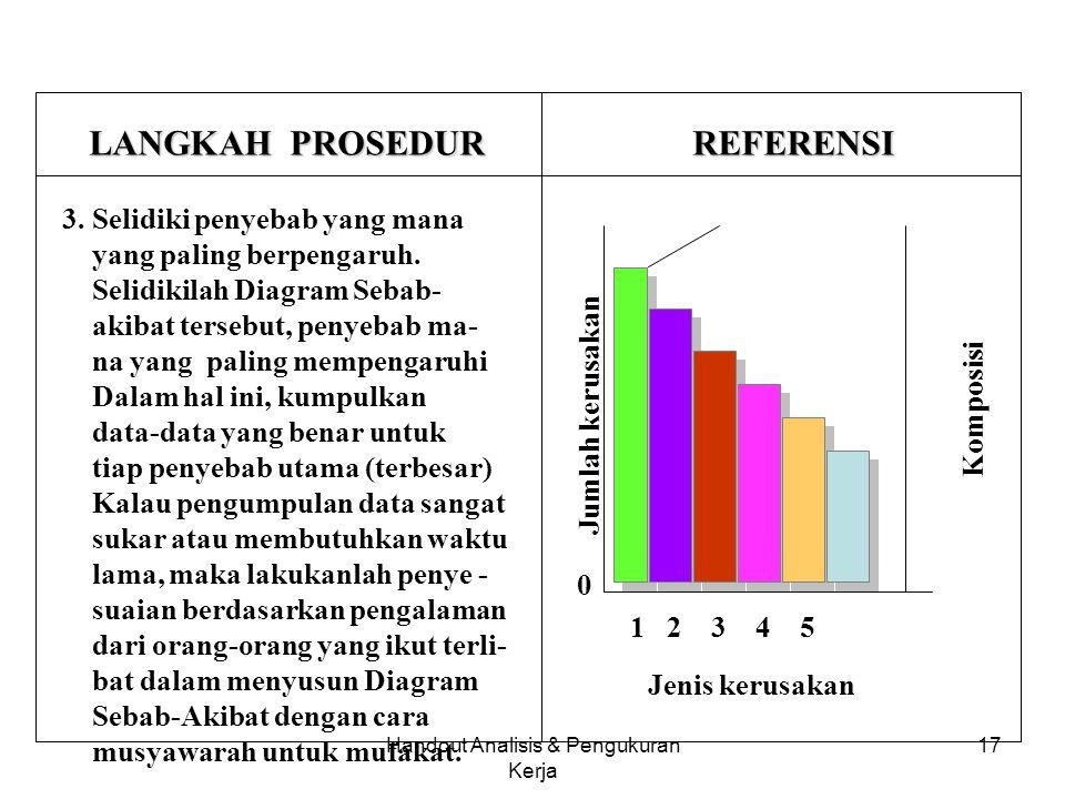 Handout Analisis & Pengukuran Kerja 16 LANGKAH PROSEDUR REFERENSI 2. Carilah penyebab utama dari problem A tersebut. Siapkan Diagram sebab akibat seca