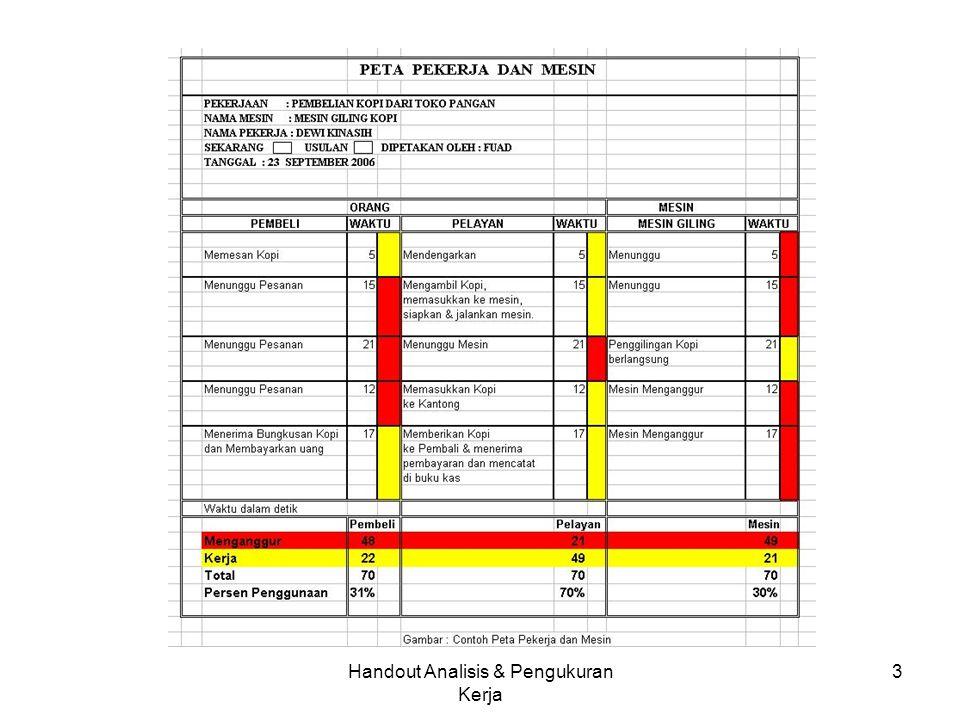Handout Analisis & Pengukuran Kerja 2 PETA-PETA KERJA SETEMPAT PETA PEKERJA DAN MESIN Peta pekerja dan mesin merupakan peta yang menggambarkan koordin
