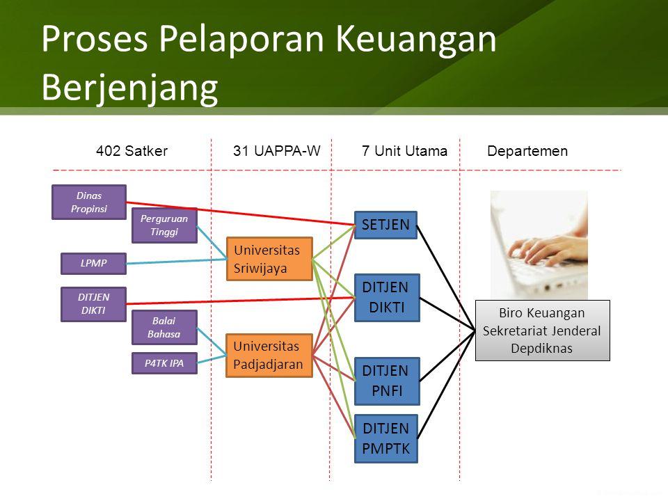 SIM Keuangan Halaman Muka Alamat situs SIM Keuangan http://simkeu.depdiknas.go.id/