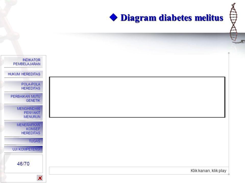  Diabetes Melitus 2. Kencing manis (diabetes melitus) Adalah suatu penyakit metabolisme yang disebabkan pankreas kurang menghasilkan insulin, sehingg