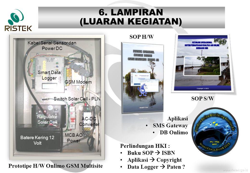 www.ristek.go.id 6. LAMPIRAN (LUARAN KEGIATAN) Smart Data Logger GSM Modem AC-DC Converter Regulator Solar Cell Batere Kering 12 Volt MCB AC Power Swi