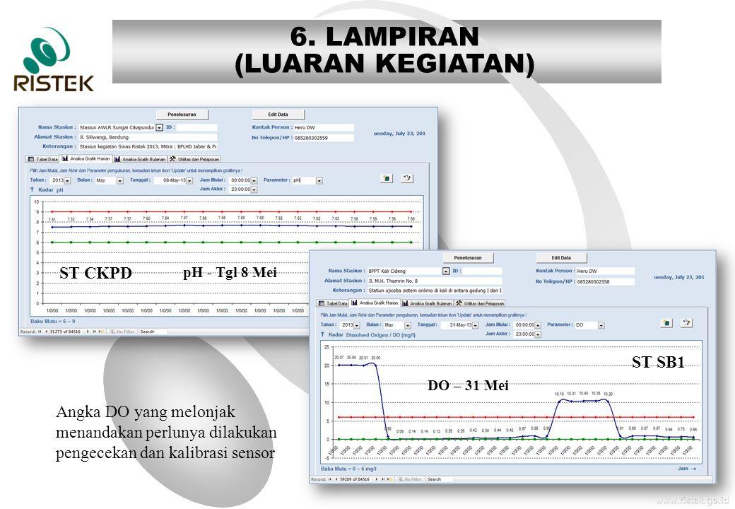 www.ristek.go.id pH - Tgl 8 Mei 6. LAMPIRAN (LUARAN KEGIATAN) DO – 31 Mei ST SB1 Angka DO yang melonjak menandakan perlunya dilakukan pengecekan dan k